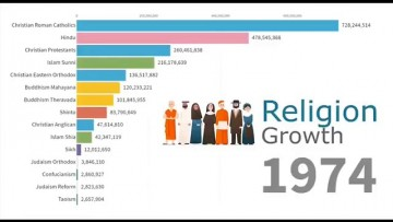 L'évolution des religions dans le monde 1970-2019